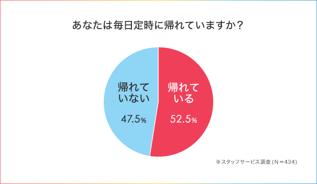 52.5%の人が「わたし、定時に帰れません!」残業を減らすための仕事術とは_1