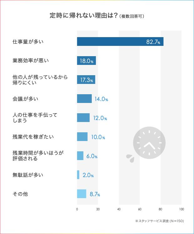 52.5%の人が「わたし、定時に帰れません!」残業を減らすための仕事術とは_2