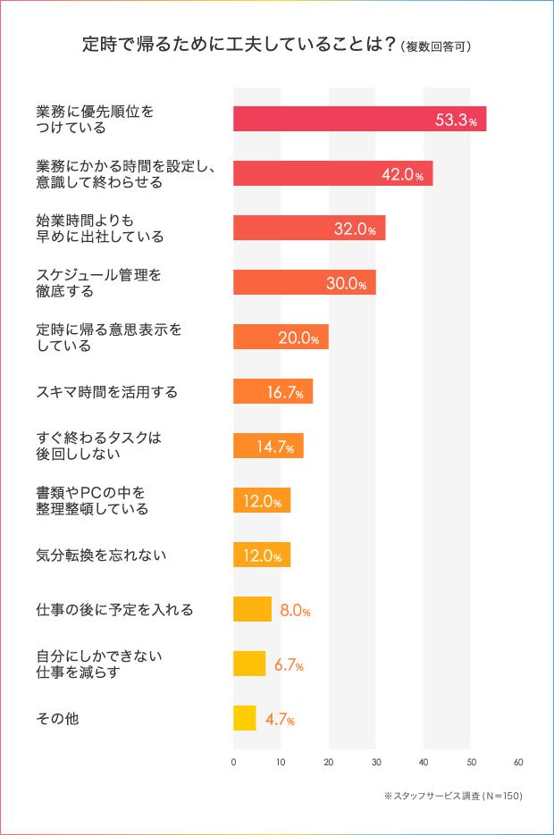 52.5%の人が「わたし、定時に帰れません!」残業を減らすための仕事術とは_3