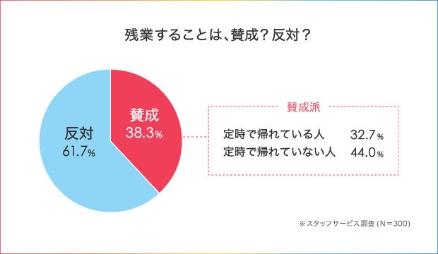 52.5%の人が「わたし、定時に帰れません!」残業を減らすための仕事術とは_4