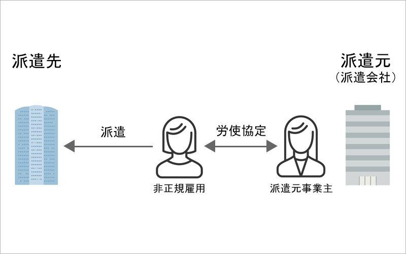 労使協定方式