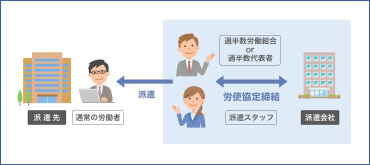 「職務内容」と「職務の内容及び配置の変更の範囲」が同じ通常の労働者