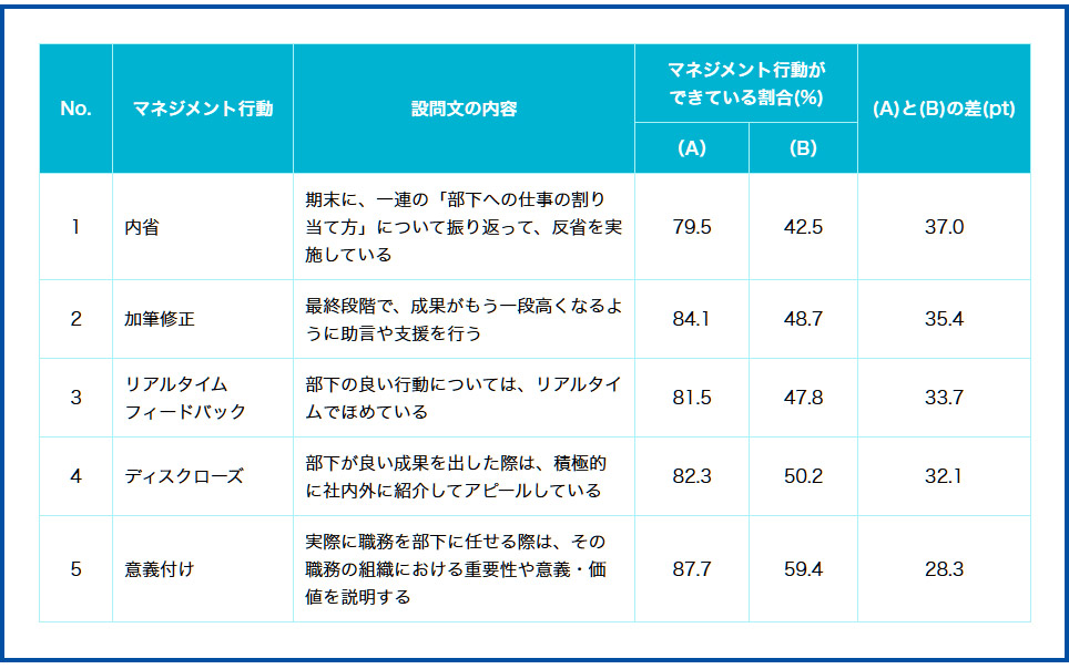 図表2 部下の動機づけが上手いマネジャー(A)と上手ではないマネジャー(B)の行動の比較