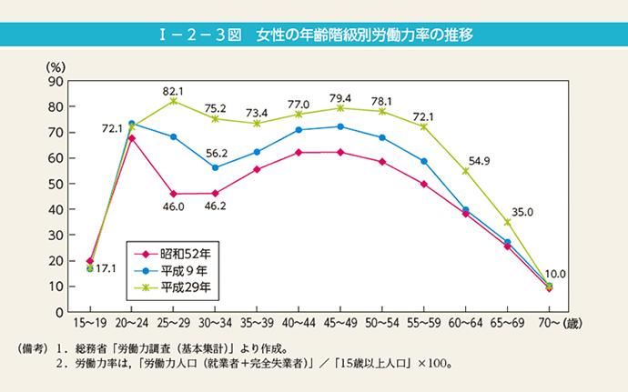 女性の年齢階級別労働力率の推移